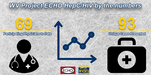 WV Project ECHO HepC/HIV by the Number: 69 participating physicians to date, 93 unique cases presented