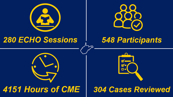 Project ECHO by the numbers:  280 ECHO Sessions, 548 Participants, 4151 Hours of CME, 304 Cases Reviewed
